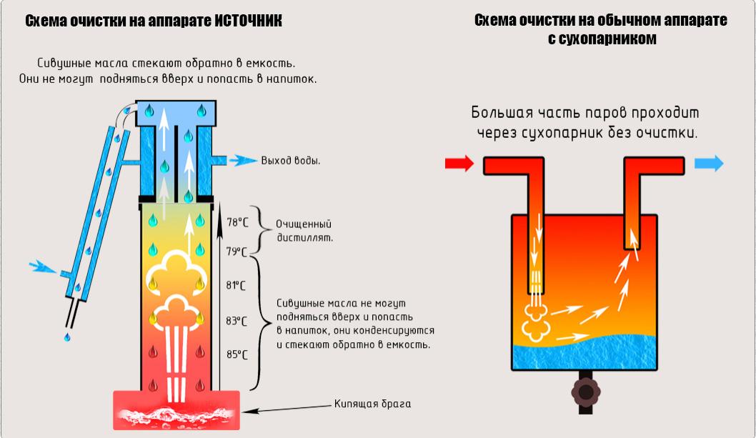 http://mirovar.ru/images/upload/Источник%20схема1.jpg