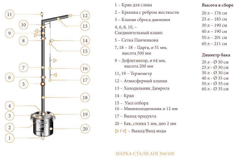 Ректификационная колонна Маяк