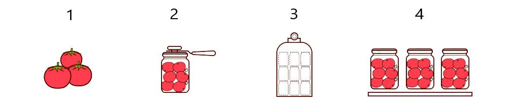 Схема консервирования в автоклаве